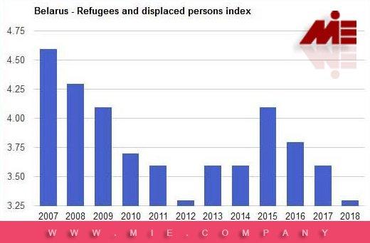 تعداد پناهندگی بلاروس