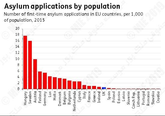 تعداد افراد پناهنده در اسلواکی
