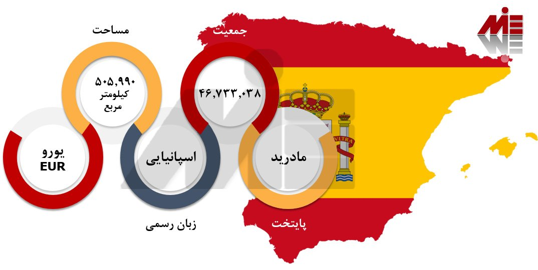 شرایط تحصیل مهندسی در اسپانیا