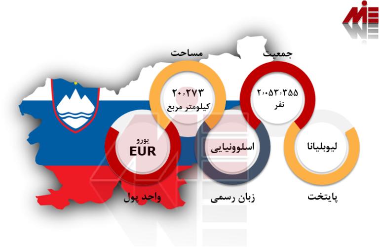 شرایط عمومی تحصیل مهندسی در اسلوونی
