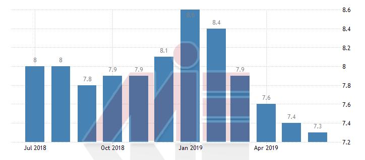نرخ بیکاری در اسلوونی