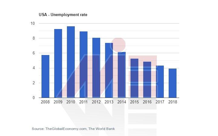 تحصیل مهندسی در آمریکا و نرخ بیکاری