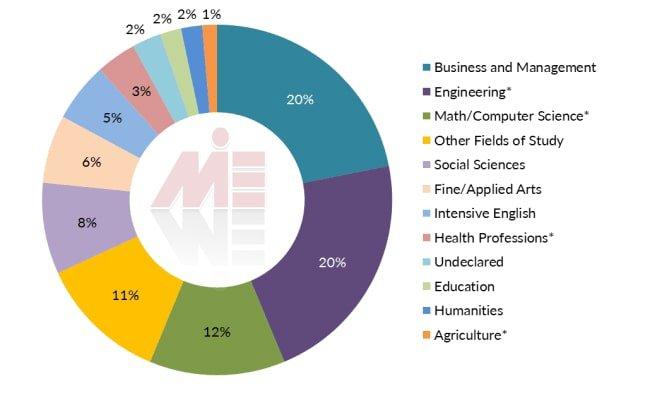 تحصیل مهندسی در آمریکا و آمار دانشجویان بین المللی