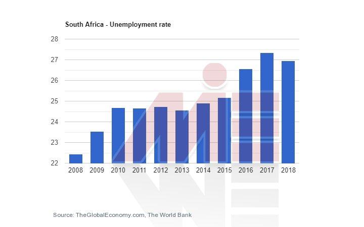 تحصیل در آفریقای جنوبی و نرخ بیکاری
