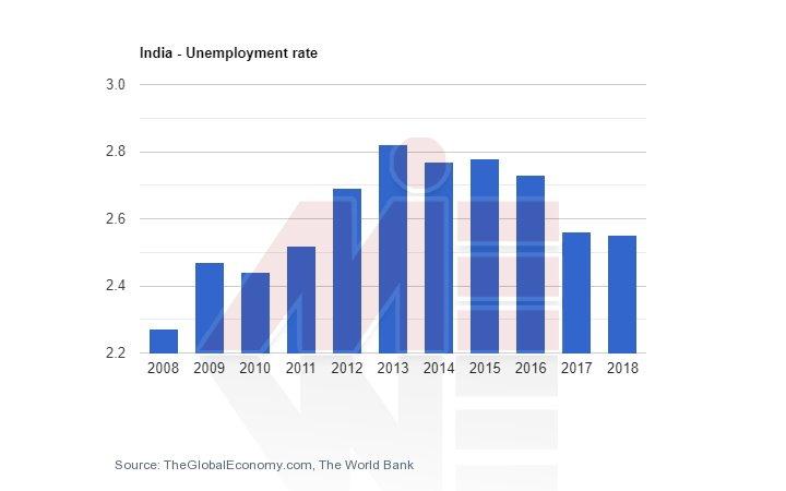 تحصیل پزشکی در هند و نرخ بیکاری